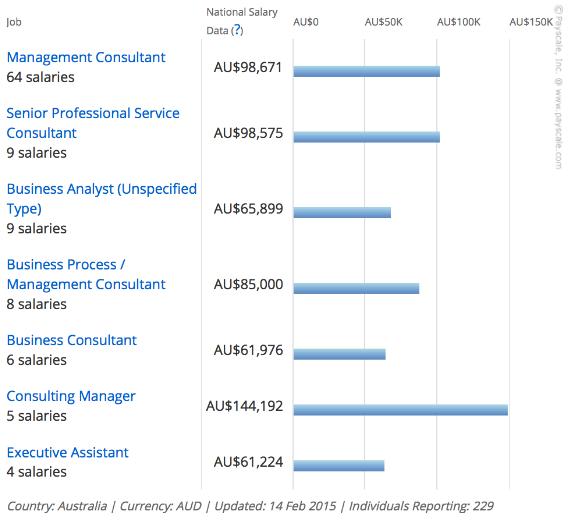 Salary in Australia